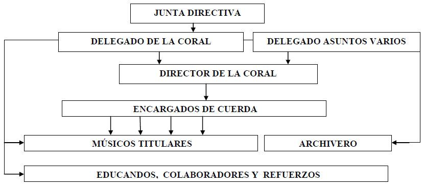organigrama_coral